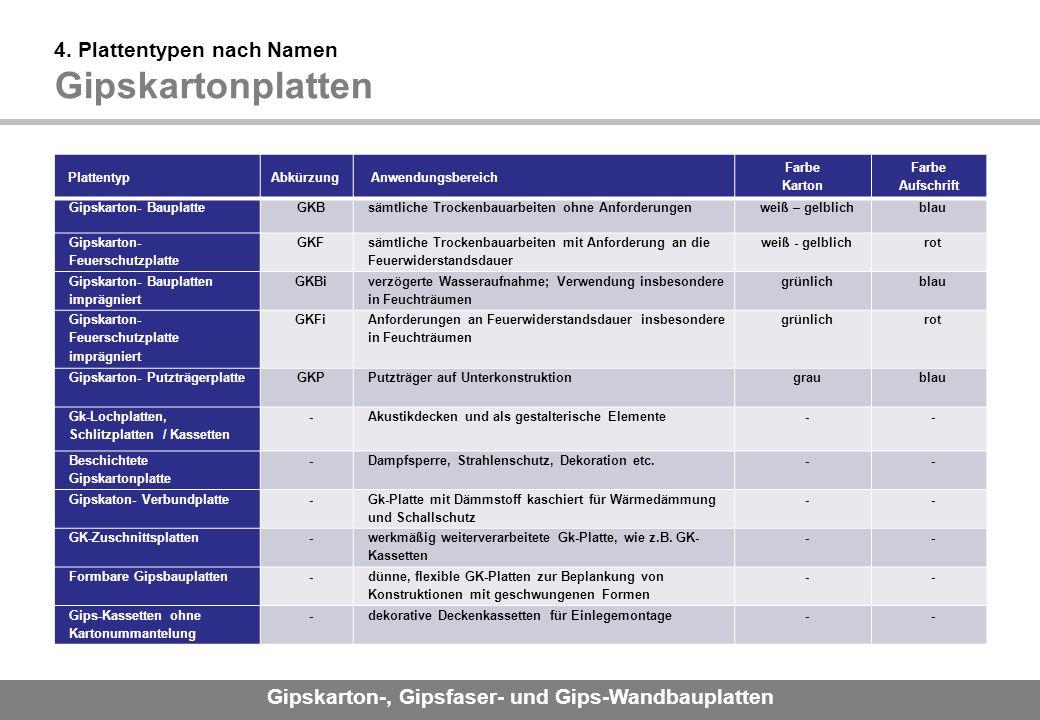 Gipskarton-, Gipsfaser- und Gips-Wandbauplatten 4.
