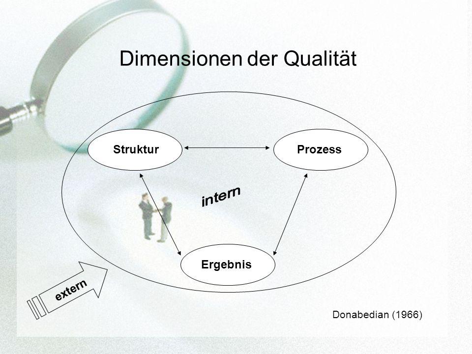 Dimensionen der Qualität Donabedian (1966) Struktur Ergebnis Prozess extern