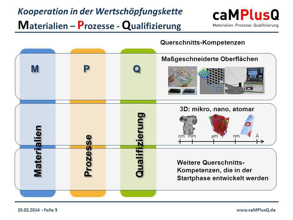 20.02.2014 - Folie 5www.caMPlusQ.de Kooperation in der Wertschöpfungskette M aterialien – P rozesse - Q ualifizierung Maßgeschneiderte Oberflächen 3D: mikro, nano, atomar mmµmnmÅcm Materialien M M Prozesse P P Qualifizierung Q Q Querschnitts-Kompetenzen Weitere Querschnitts- Kompetenzen, die in der Startphase entwickelt werden