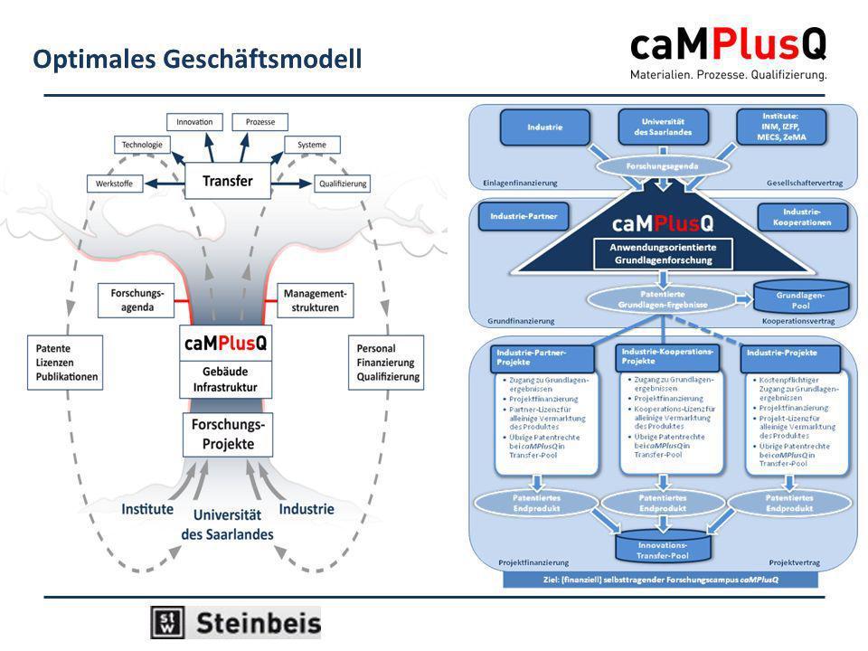 Optimales Geschäftsmodell