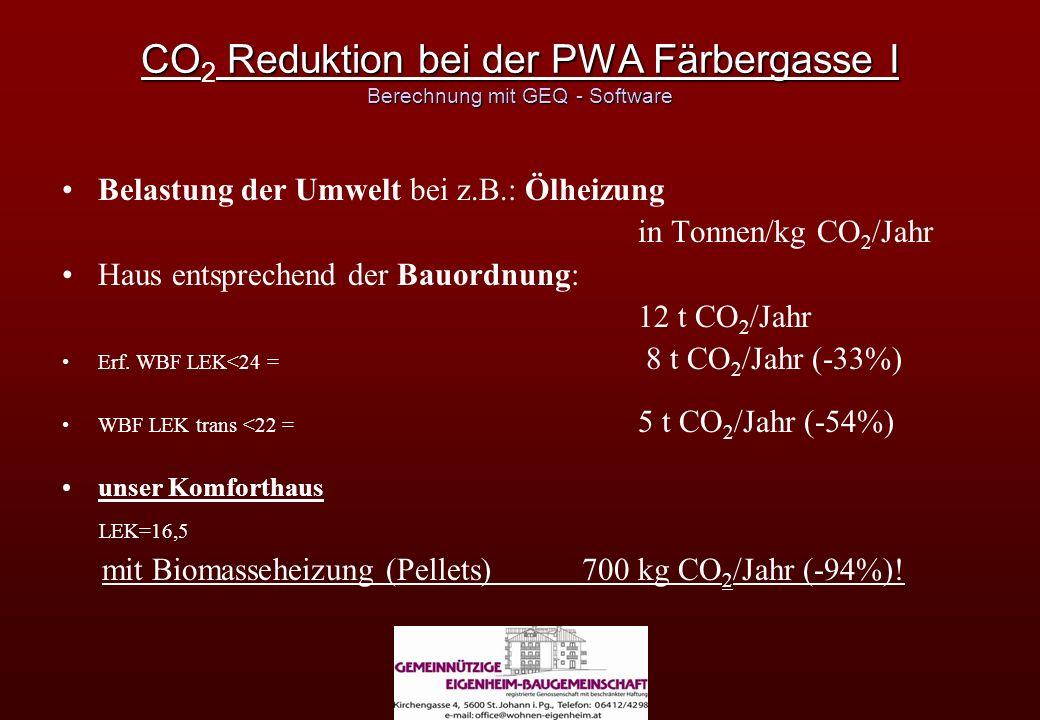 CO Reduktion bei der PWA Färbergasse I Berechnung mit GEQ - Software CO 2 Reduktion bei der PWA Färbergasse I Berechnung mit GEQ - Software Belastung der Umwelt bei z.B.: Ölheizung in Tonnen/kg CO 2 /Jahr Haus entsprechend der Bauordnung: 12 t CO 2 /Jahr Erf.
