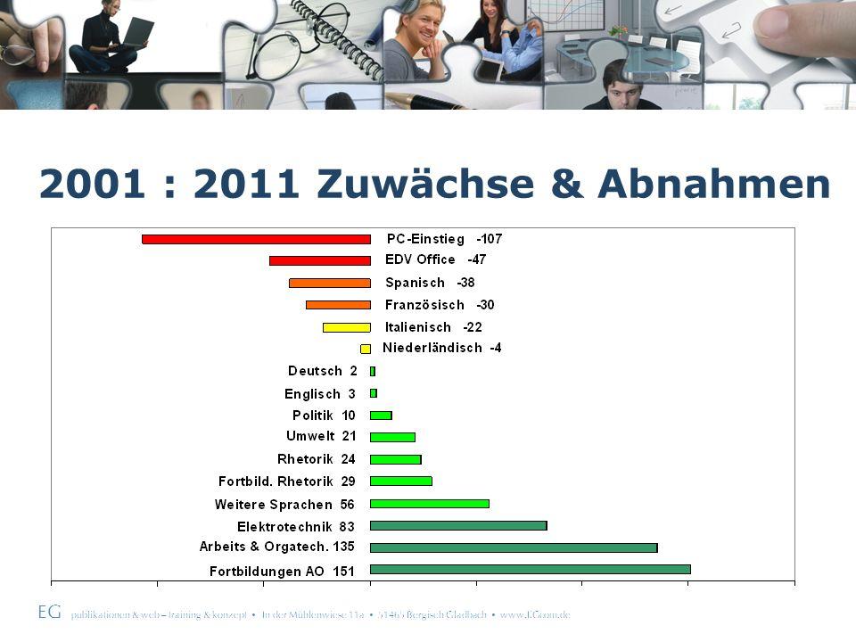 EG publikationen & web – training & konzept In der Mühlenwiese 11a 51465 Bergisch Gladbach www.EGcom.de 2001 : 2011 Zuwächse & Abnahmen