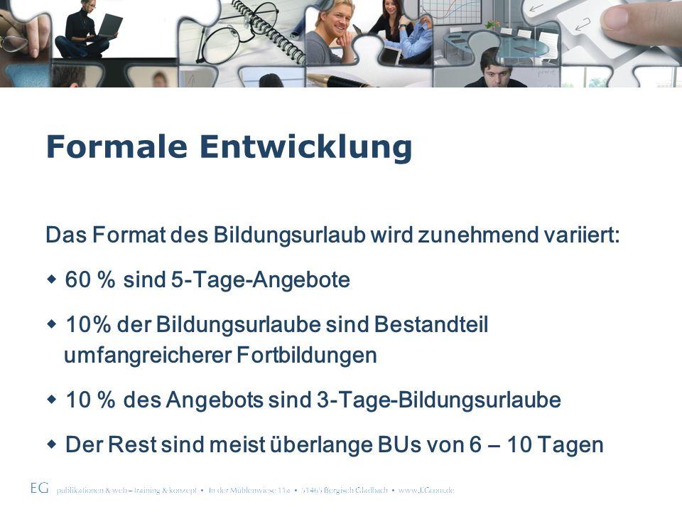 EG publikationen & web – training & konzept In der Mühlenwiese 11a 51465 Bergisch Gladbach www.EGcom.de Formale Entwicklung Das Format des Bildungsurlaub wird zunehmend variiert: 60 % sind 5-Tage-Angebote 10% der Bildungsurlaube sind Bestandteil umfangreicherer Fortbildungen 10 % des Angebots sind 3-Tage-Bildungsurlaube Der Rest sind meist überlange BUs von 6 – 10 Tagen