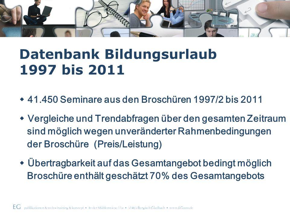 EG publikationen & web – training & konzept In der Mühlenwiese 11a 51465 Bergisch Gladbach www.EGcom.de Datenbank Bildungsurlaub 1997 bis 2011 41.450 Seminare aus den Broschüren 1997/2 bis 2011 Vergleiche und Trendabfragen über den gesamten Zeitraum sind möglich wegen unveränderter Rahmenbedingungen der Broschüre (Preis/Leistung) Übertragbarkeit auf das Gesamtangebot bedingt möglich Broschüre enthält geschätzt 70% des Gesamtangebots