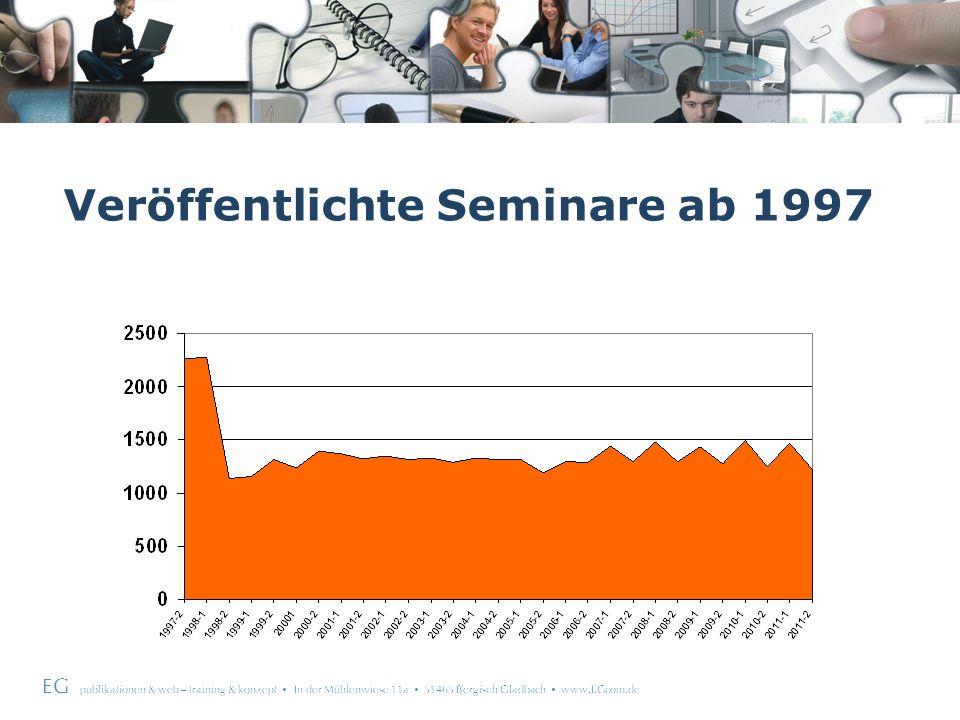EG publikationen & web – training & konzept In der Mühlenwiese 11a 51465 Bergisch Gladbach www.EGcom.de Politische (u.