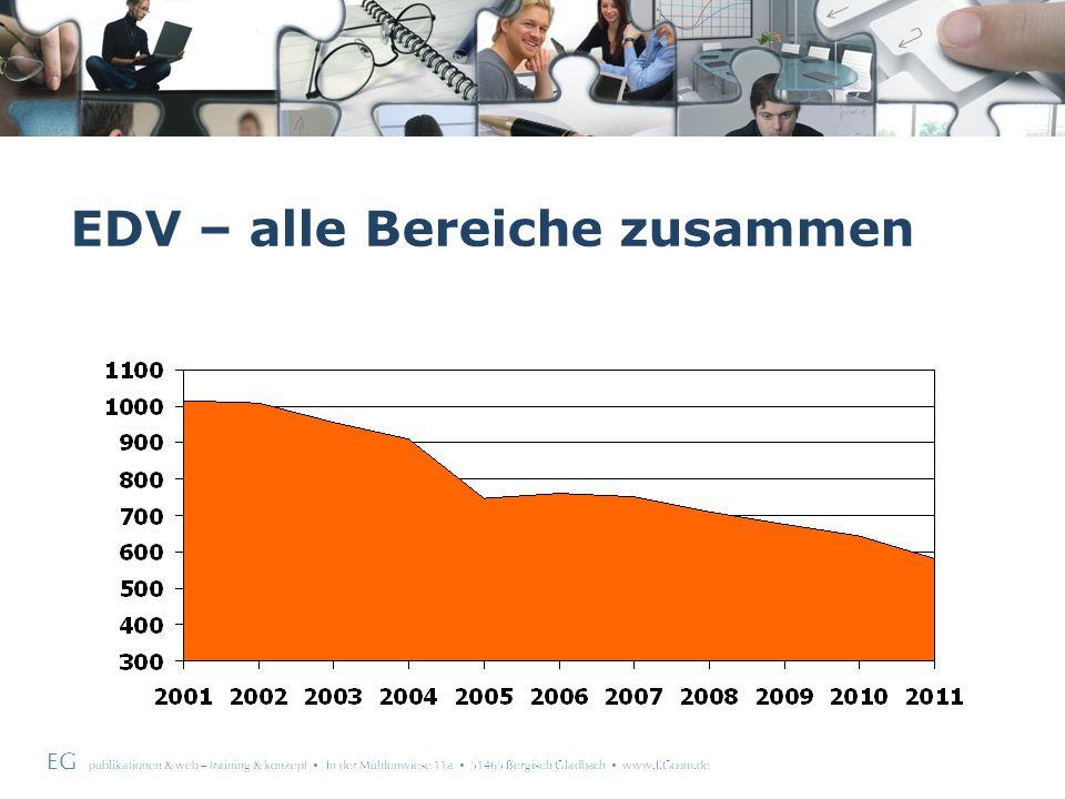EG publikationen & web – training & konzept In der Mühlenwiese 11a 51465 Bergisch Gladbach www.EGcom.de Arbeits- & Organisationstechniken