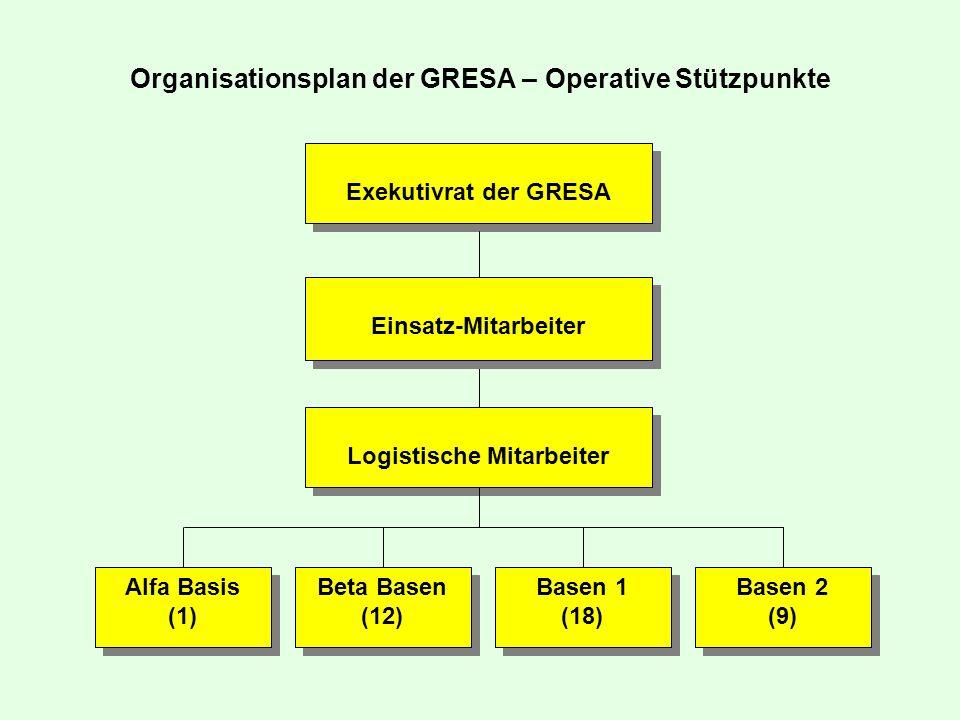 Organisationsplan der GRESA – Operative Stützpunkte Alfa Basis (1) Alfa Basis (1) Logistische Mitarbeiter Beta Basen (12) Beta Basen (12) Basen 1 (18) Basen 1 (18) Basen 2 (9) Basen 2 (9) Einsatz-Mitarbeiter Exekutivrat der GRESA