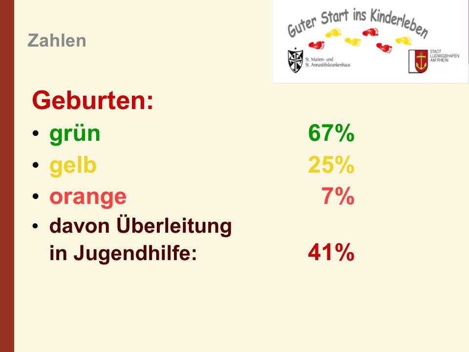 Zahlen Geburten: grün67% gelb 25% orange 7% davon Überleitung in Jugendhilfe: 41%