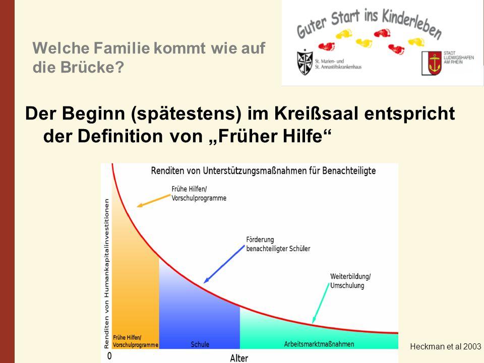 Welche Familie kommt wie auf die Brücke? Der Beginn (spätestens) im Kreißsaal entspricht der Definition von Früher Hilfe Heckman et al 2003