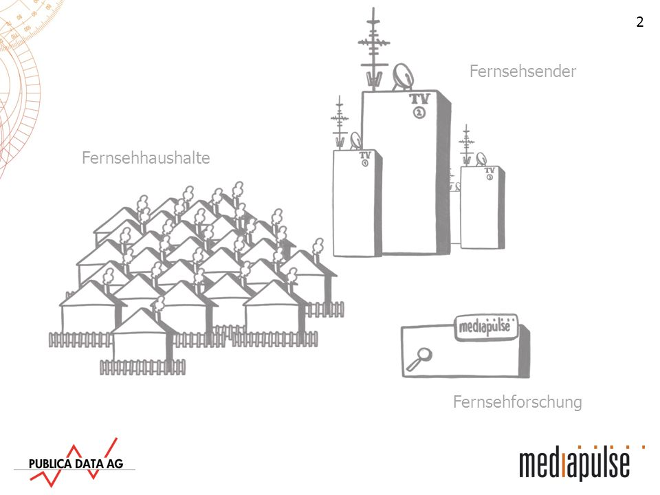 13 Fernsehsender Fernsehhaushalte Fernsehforschung Gleichzeitig zeichnet Mediapulse rund 400 Tonspuren von Fernsehprogrammen auf.