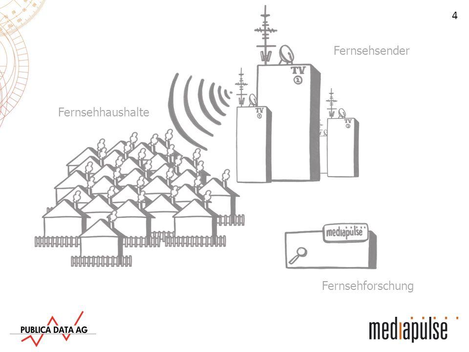 15 Statistiken und Einschaltquoten Alle Daten aus dem Mediapulse Fernsehpanel werden zusammen- gefasst und auf die Schweizer Bevölkerung hochgerechnet.