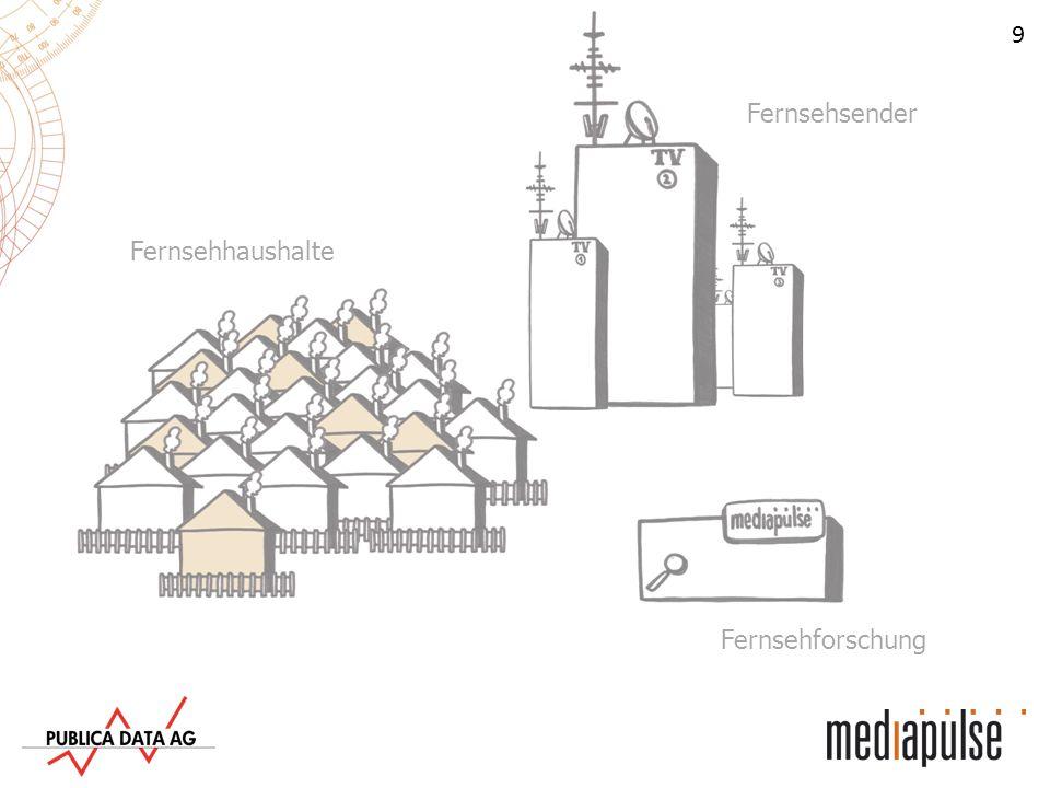 10 Fernsehsender Fernsehhaushalte Fernsehforschung Die Messung Mediapulse wählt in der ganzen Schweiz nach gewissen Vorgaben rund 2000 freiwillige Haus- halte aus, welche die Schweiz repräsentativ abbilden (das Mediapulse Fernsehpanel).