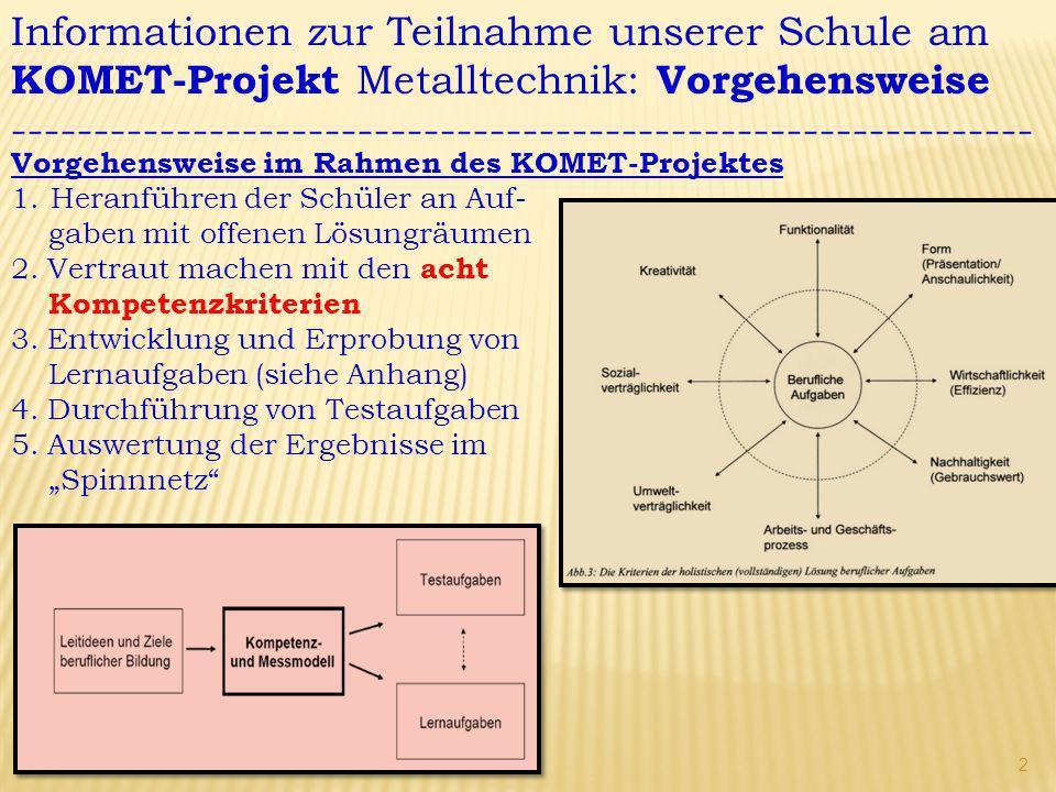 Informationen zur Teilnahme unserer Schule am KOMET-Projekt Metalltechnik: Auswertung -------------------------------------------------------------- Auswertung im Rahmen des KOMET-Projektes im optimalen Fall sind alle acht Bereiche gleichmäßig ausgefüllt dieser Proband zeichnet sich durch eine hohe Fach- kompetenz aus (K1+K2) in den Bereichen K4–K7 werden noch Schwächen sichtbar mit dem Konzept des auf- gabenorientierten Lernens besteht die Chance, diese Schwächen auszugleichen 3