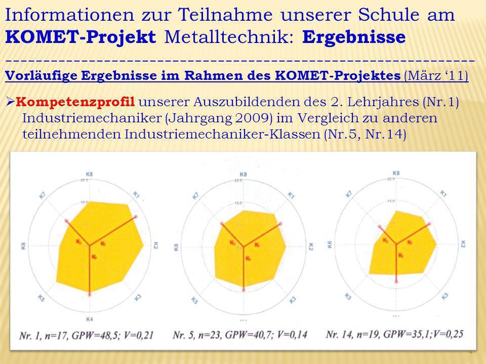 Informationen zur Teilnahme unserer Schule am KOMET-Projekt Metalltechnik: Ergebnisse -------------------------------------------------------------- Vorläufige Ergebnisse im Rahmen des KOMET-Projektes (März 11) Kompetenzprofil unserer Auszubildenden des 2.