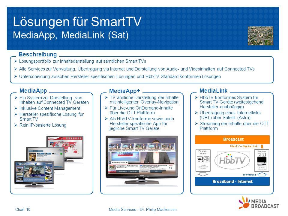 Media Services - Dr. Philip MackensenChart 10 Lösungen für SmartTV MediaApp, MediaLink (Sat) Lösungsportfolio zur Inhaltedarstellung auf sämtlichen Sm