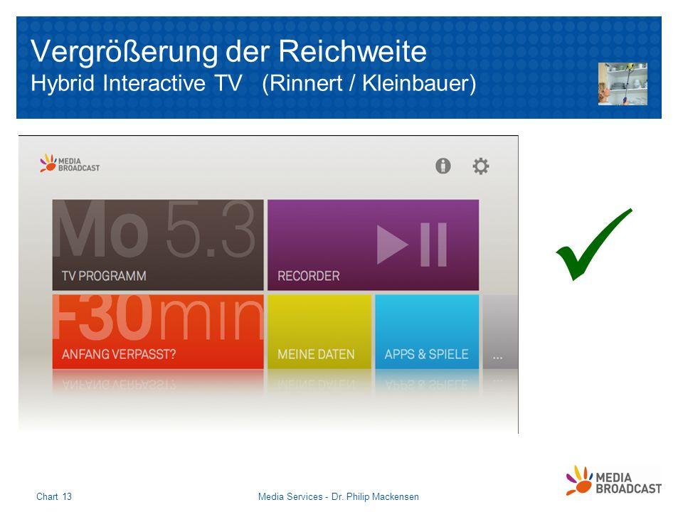 Vergrößerung der Reichweite Hybrid Interactive TV (Rinnert / Kleinbauer) Media Services - Dr. Philip MackensenChart 13