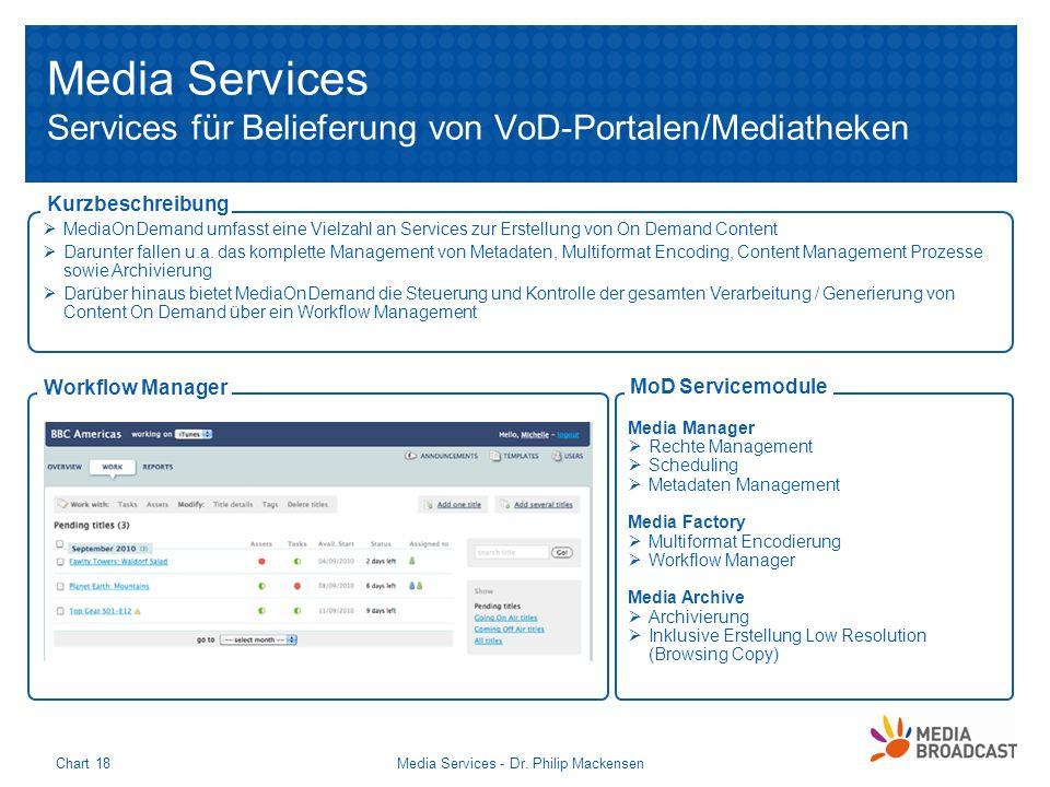 Media Services Services für Belieferung von VoD-Portalen/Mediatheken Media Services - Dr. Philip MackensenChart 18 MediaOnDemand umfasst eine Vielzahl