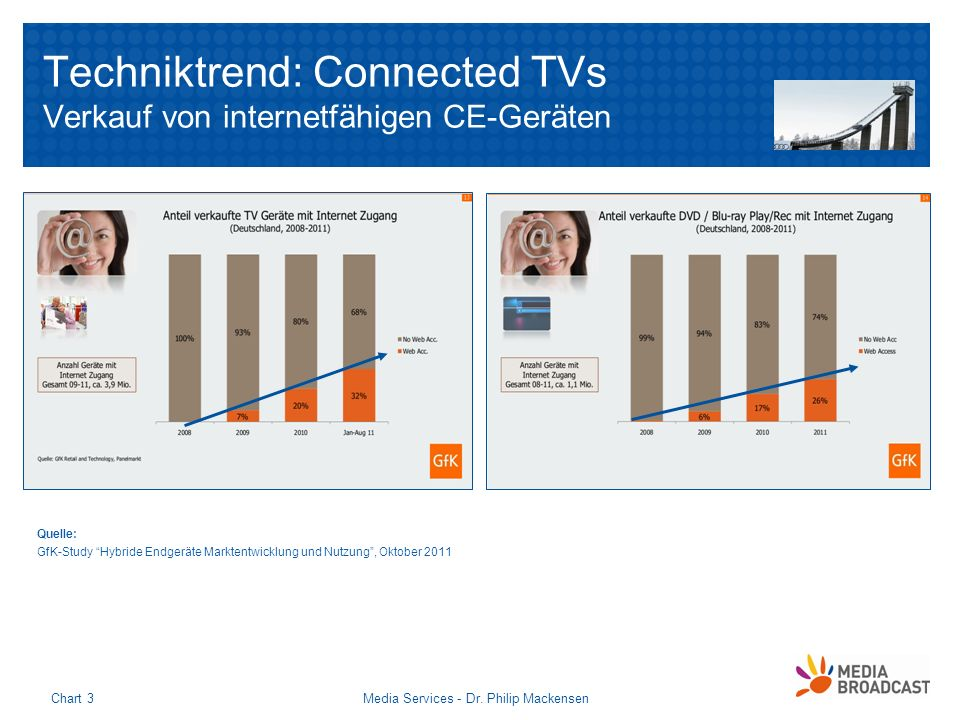 Techniktrend: Connected TVs Verkauf von internetfähigen CE-Geräten Media Services - Dr. Philip MackensenChart 3 Quelle: GfK-Study Hybride Endgeräte Ma
