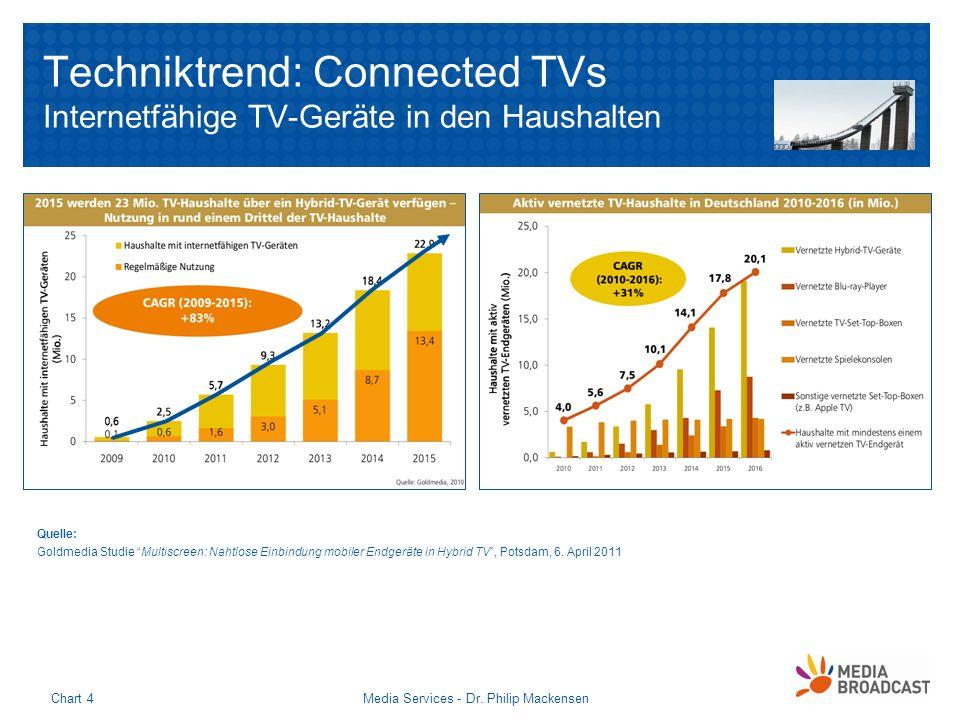 Techniktrend: Connected TVs Internetfähige TV-Geräte in den Haushalten Media Services - Dr. Philip MackensenChart 4 Quelle: Goldmedia Studie Multiscre