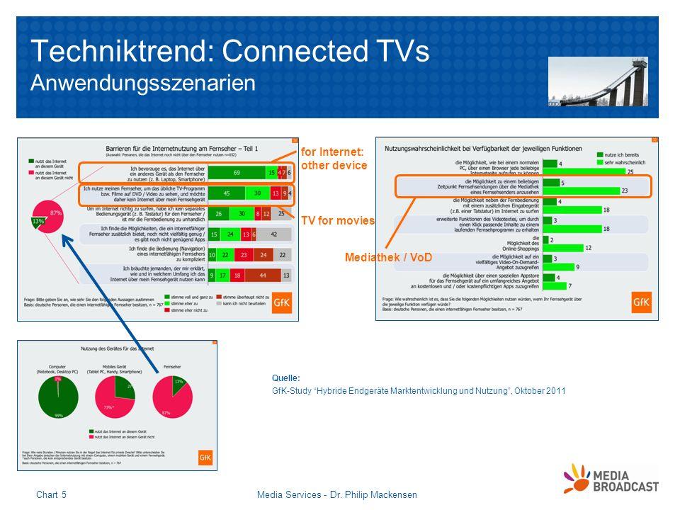 Techniktrend: Connected TVs Anwendungsszenarien Media Services - Dr. Philip MackensenChart 5 Quelle: GfK-Study Hybride Endgeräte Marktentwicklung und