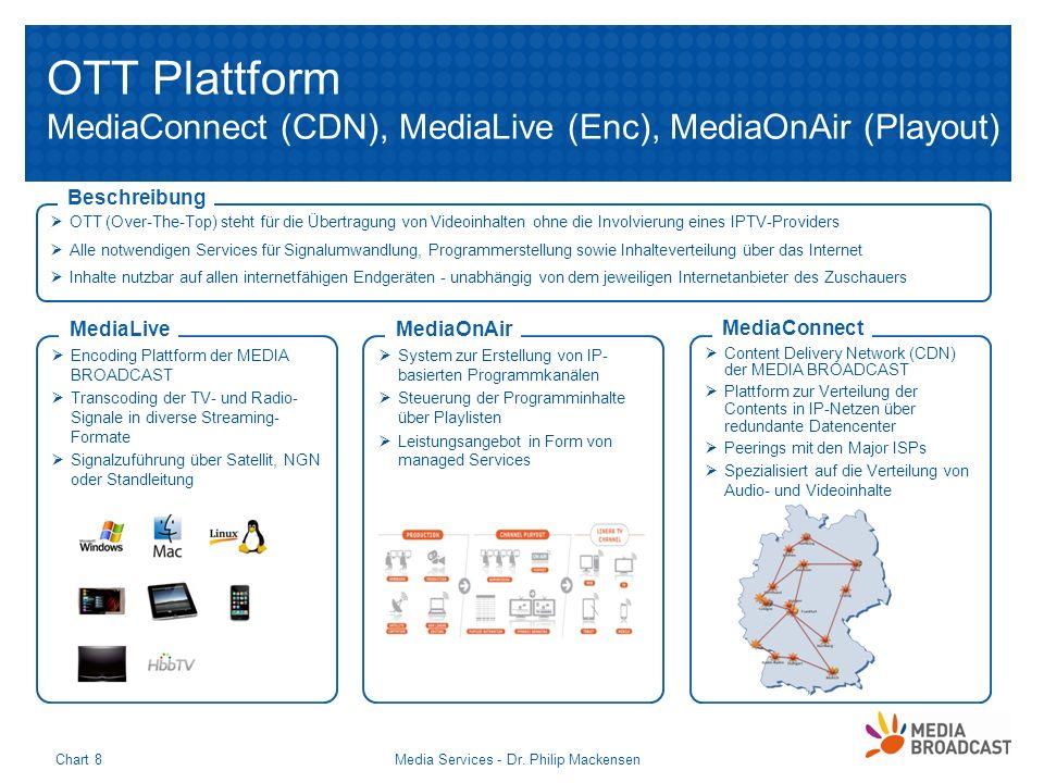 Media Services - Dr. Philip MackensenChart 8 OTT Plattform MediaConnect (CDN), MediaLive (Enc), MediaOnAir (Playout) OTT (Over-The-Top) steht für die