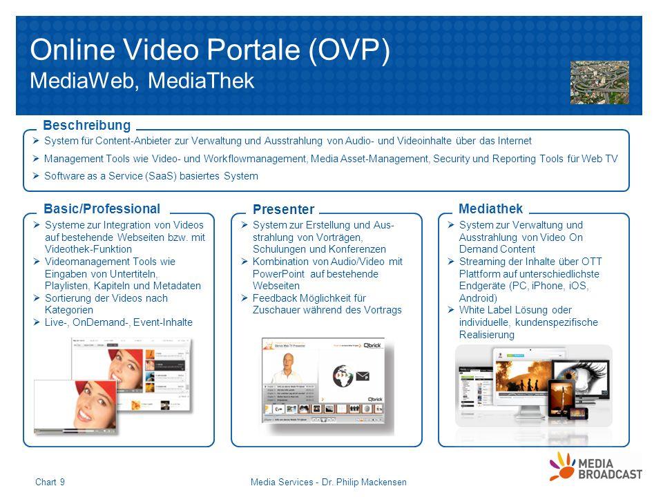 Media Services - Dr. Philip MackensenChart 9 Online Video Portale (OVP) MediaWeb, MediaThek Systeme zur Integration von Videos auf bestehende Webseite