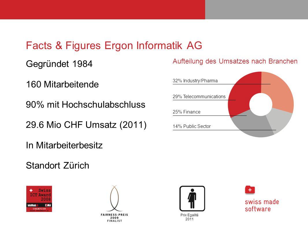Facts & Figures Ergon Informatik AG Gegründet 1984 160 Mitarbeitende 90% mit Hochschulabschluss 29.6 Mio CHF Umsatz (2011) In Mitarbeiterbesitz Stando