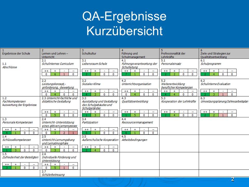 2 QA-Ergebnisse Kurzübersicht