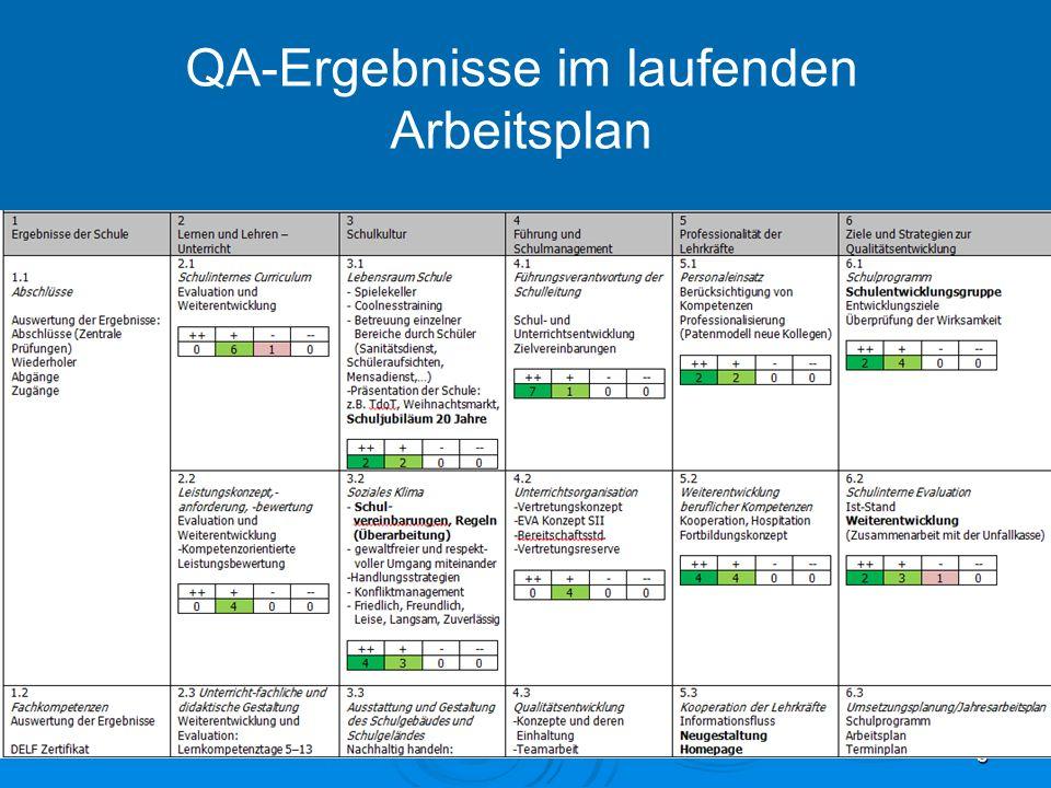 QA-Ergebnisse im laufenden Arbeitsplan 3