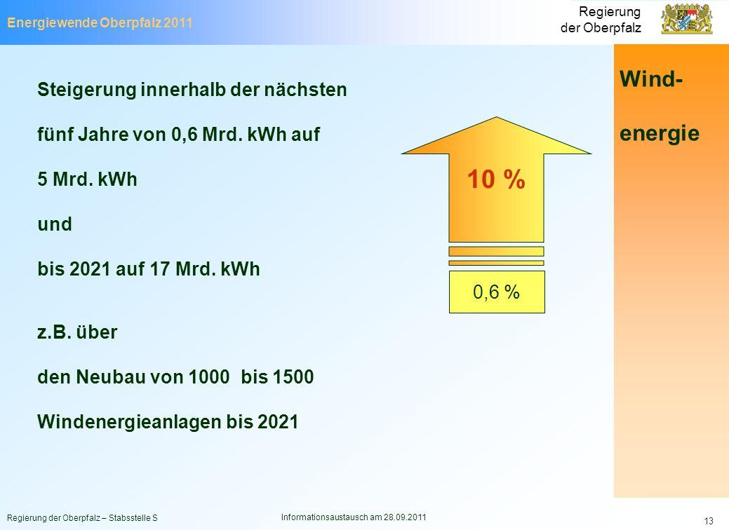 Energiewende Oberpfalz 2011 Regierung der Oberpfalz Regierung der Oberpfalz – Stabsstelle S Informationsaustausch am 28.09.2011 13 Steigerung innerhal