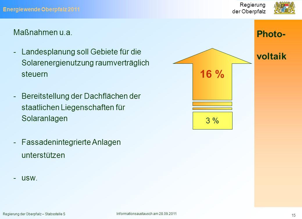 Energiewende Oberpfalz 2011 Regierung der Oberpfalz Regierung der Oberpfalz – Stabsstelle S Informationsaustausch am 28.09.2011 15 Maßnahmen u.a. -Lan