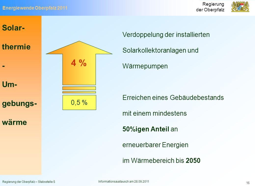 Energiewende Oberpfalz 2011 Regierung der Oberpfalz Regierung der Oberpfalz – Stabsstelle S Informationsaustausch am 28.09.2011 16 Verdoppelung der in