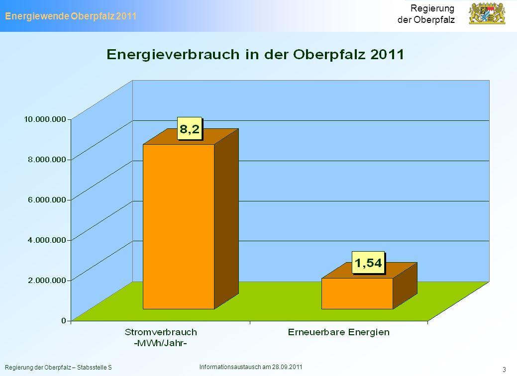 Energiewende Oberpfalz 2011 Regierung der Oberpfalz Regierung der Oberpfalz – Stabsstelle S Informationsaustausch am 28.09.2011 3