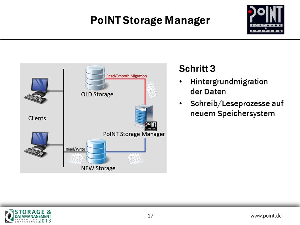 17 www.point.de PoINT Storage Manager Schritt 3 Hintergrundmigration der Daten Schreib/Leseprozesse auf neuem Speichersystem
