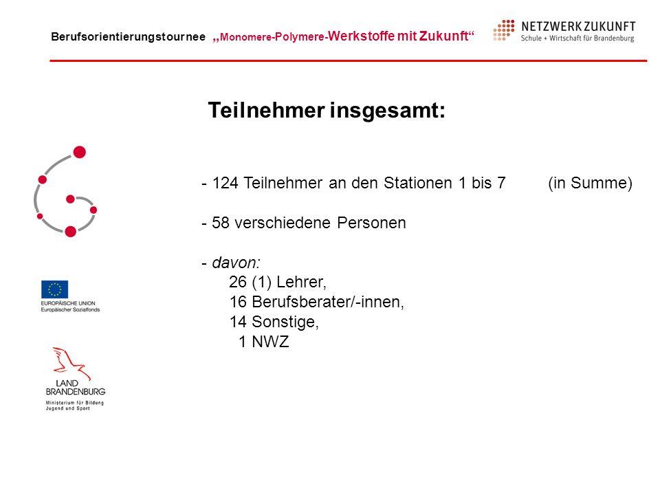 Berufsorientierungstournee Monomere -Polymere- Werkstoffe mit Zukunft Teilnehmer insgesamt: - 124 Teilnehmer an den Stationen 1 bis 7 (in Summe) - 58