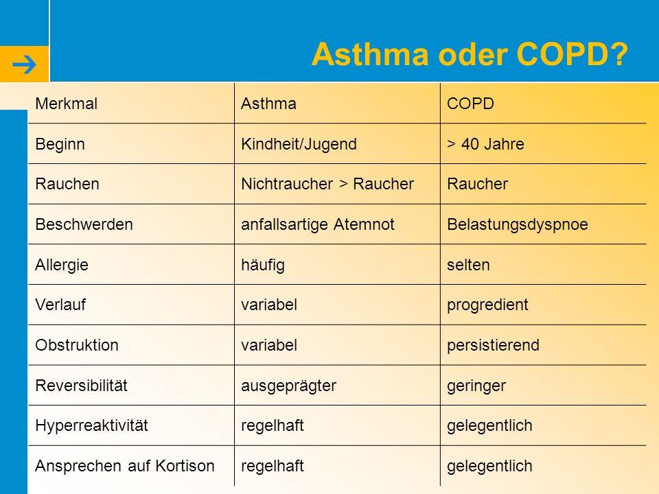 Asthma oder COPD? MerkmalAsthmaCOPD BeginnKindheit/Jugend> 40 Jahre RauchenNichtraucher > RaucherRaucher Beschwerdenanfallsartige AtemnotBelastungsdys