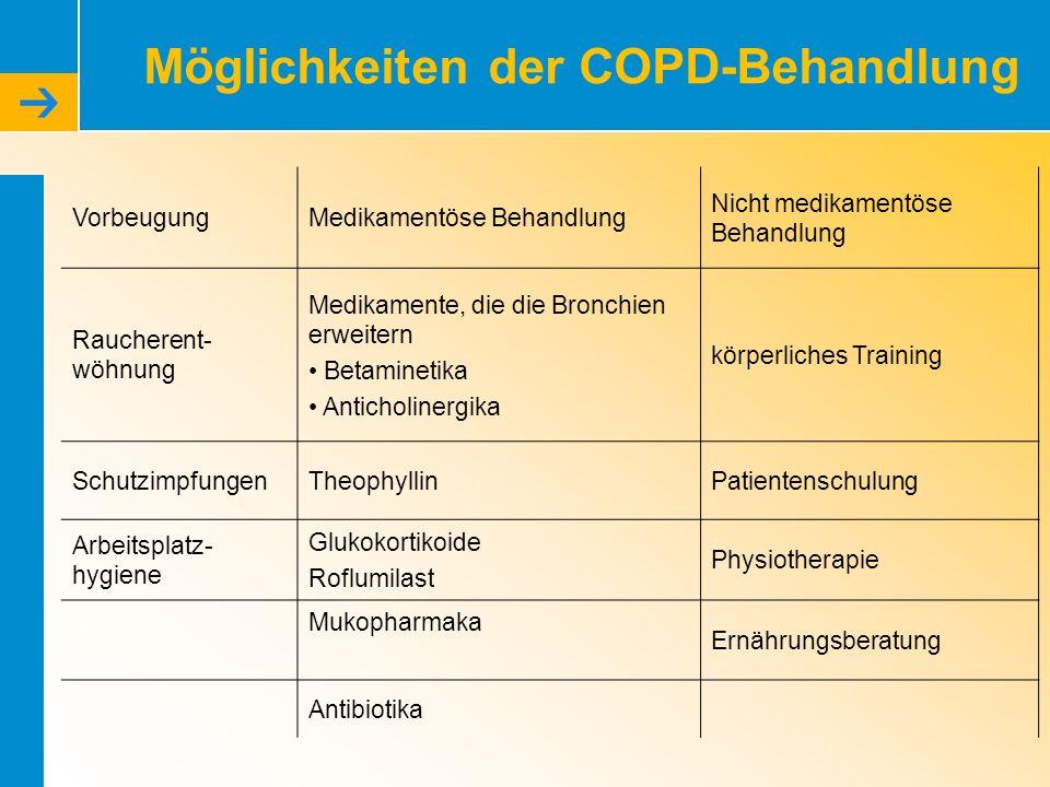 Möglichkeiten der COPD-Behandlung VorbeugungMedikamentöse Behandlung Nicht medikamentöse Behandlung Raucherent- wöhnung Medikamente, die die Bronchien