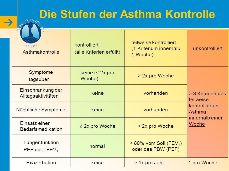 Die Stufen der Asthma Kontrolle Asthmakontrolle kontrolliert (alle Kriterien erfüllt) teilweise kontrolliert (1 Kriterium innerhalb 1 Woche) unkontrol