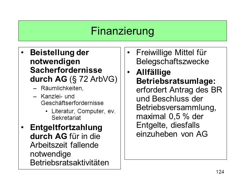 124 Finanzierung Beistellung der notwendigen Sacherfordernisse durch AG (§ 72 ArbVG) –Räumlichkeiten, –Kanzlei- und Geschäftserfordernisse Literatur,