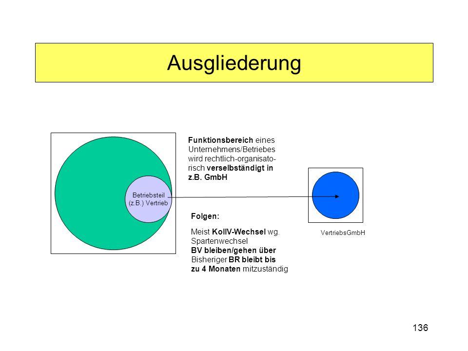 136 Ausgliederung Betriebsteil (z.B.) Vertrieb Funktionsbereich eines Unternehmens/Betriebes wird rechtlich-organisato- risch verselbständigt in z.B.