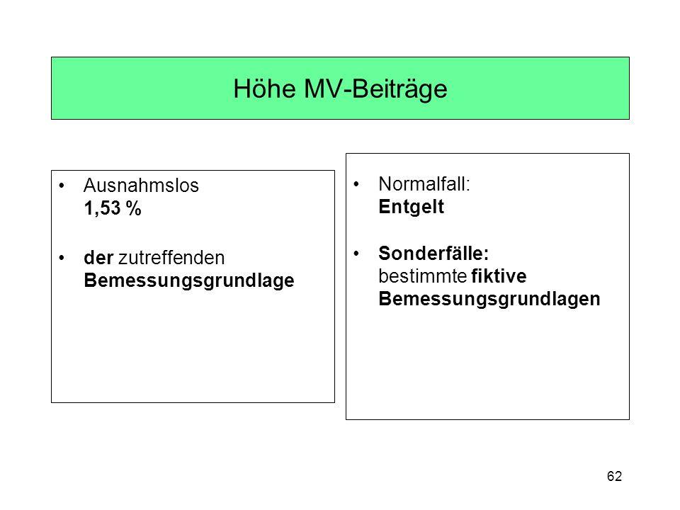 62 Höhe MV-Beiträge Ausnahmslos 1,53 % der zutreffenden Bemessungsgrundlage Normalfall: Entgelt Sonderfälle: bestimmte fiktive Bemessungsgrundlagen