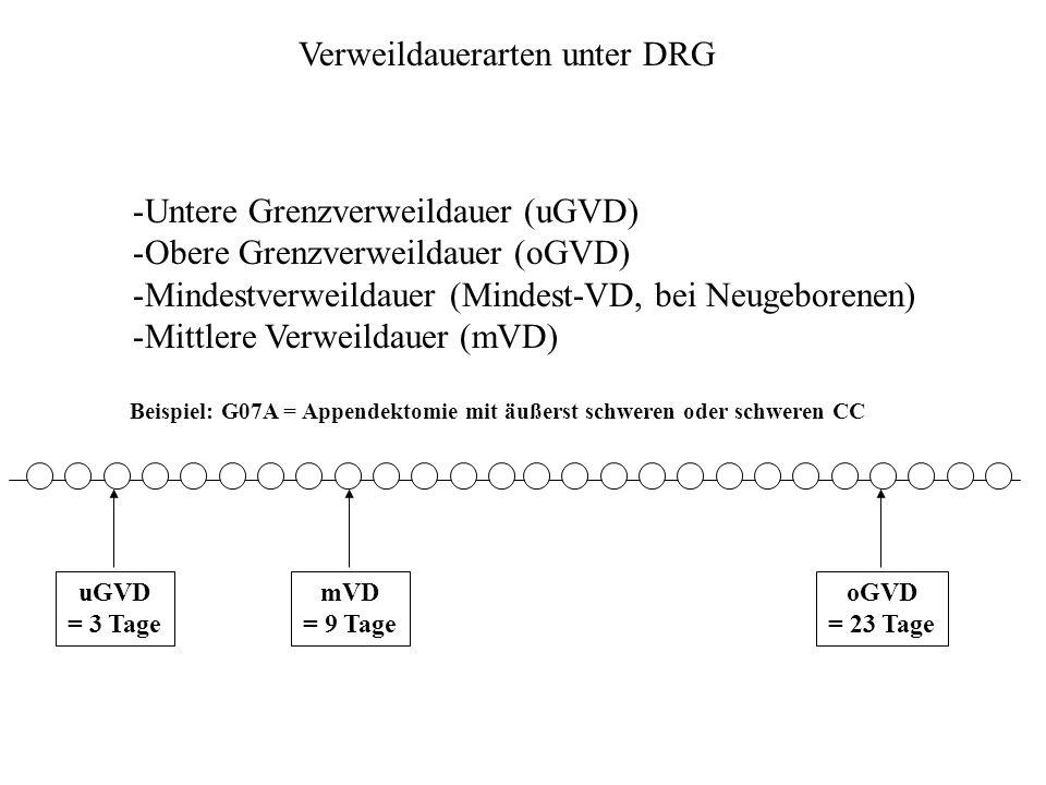 Verweildauerarten unter DRG -Untere Grenzverweildauer (uGVD) -Obere Grenzverweildauer (oGVD) -Mindestverweildauer (Mindest-VD, bei Neugeborenen) -Mittlere Verweildauer (mVD) Beispiel: G07A = Appendektomie mit äußerst schweren oder schweren CC uGVD = 3 Tage mVD = 9 Tage oGVD = 23 Tage