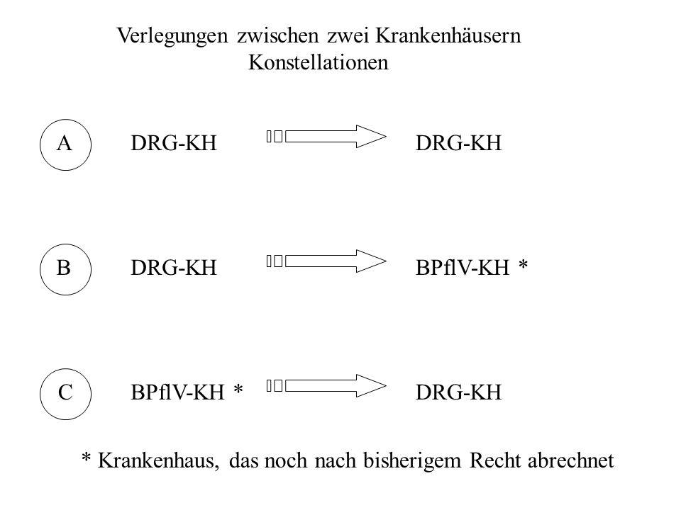 Verlegungen zwischen zwei Krankenhäusern Konstellationen A B C DRG-KH BPflV-KH * DRG-KH * Krankenhaus, das noch nach bisherigem Recht abrechnet