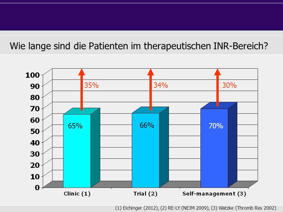 Wie lange sind die Patienten im therapeutischen INR-Bereich? (1) Eichinger (2012), (2) RE-LY (NEJM 2009), (3) Watzke (Thromb Res 2002) 65% 66% 70% 35%