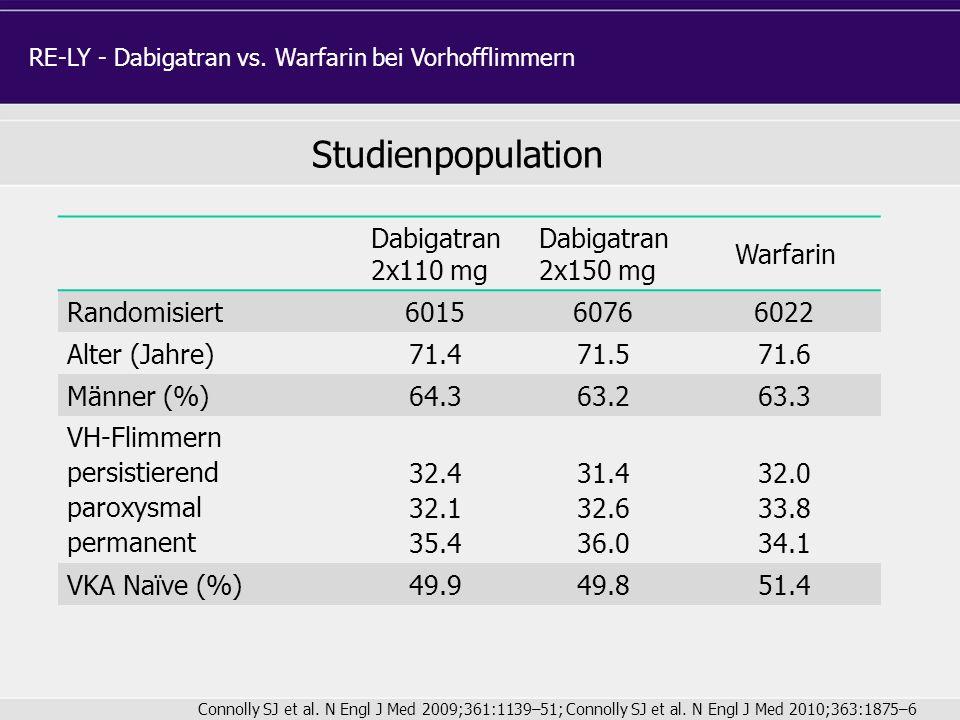 Dabigatran 2x110 mg Dabigatran 2x150 mg Warfarin Randomisiert 601560766022 Alter (Jahre) 71.471.571.6 Männer (%) 64.363.263.3 VH-Flimmern persistieren