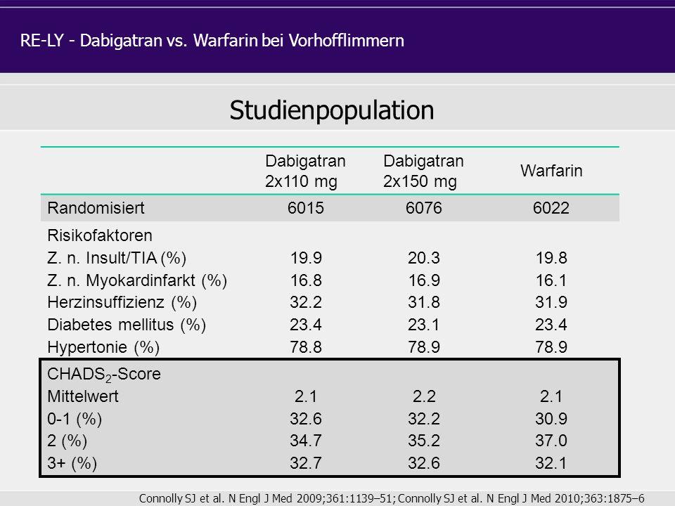 Dabigatran 2x110 mg Dabigatran 2x150 mg Warfarin Randomisiert 601560766022 Risikofaktoren Z. n. Insult/TIA (%) Z. n. Myokardinfarkt (%) Herzinsuffizie