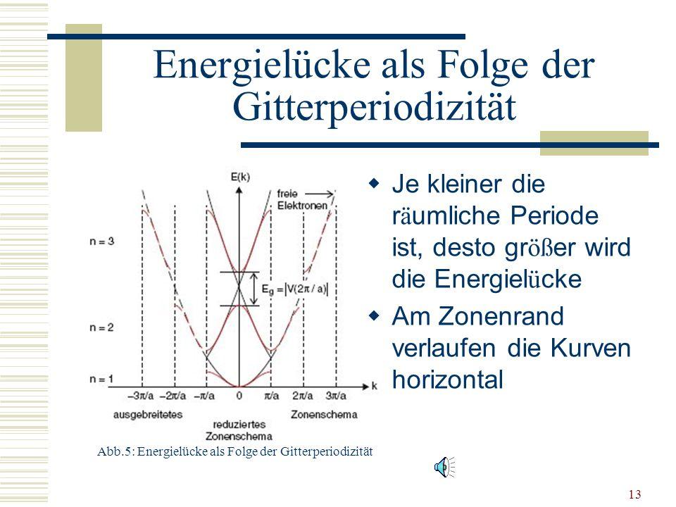 12 Aufspaltung der Energiewerte Störung des Elektrons durch periodisches Potential der Atomrümpfe: Linearkombination der gestörten Wellenfunktion Nähe