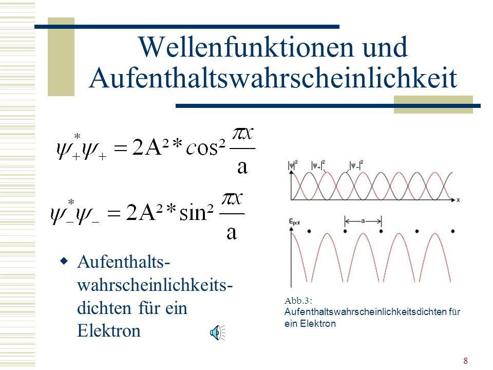 8 Wellenfunktionen und Aufenthaltswahrscheinlichkeit Aufenthalts- wahrscheinlichkeits- dichten für ein Elektron Abb.3: Aufenthaltswahrscheinlichkeitsdichten f ü r ein Elektron