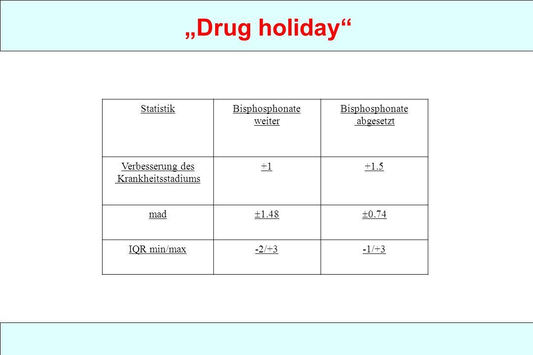 Drug holiday StatistikBisphosphonate weiter Bisphosphonate abgesetzt Verbesserung des Krankheitsstadiums +1+1.5 mad 1.48 0.74 IQR min/max-2/+3-1/+3