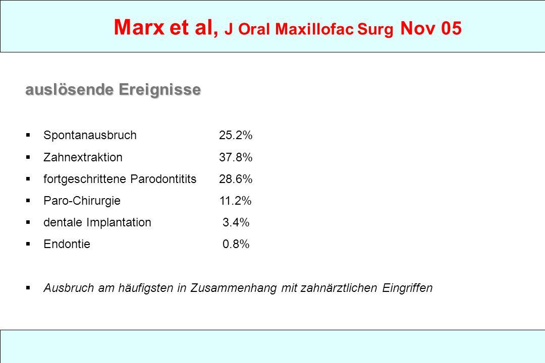 Marx et al, J Oral Maxillofac Surg Nov 05 auslösende Ereignisse Spontanausbruch25.2% Zahnextraktion37.8% fortgeschrittene Parodontitits28.6% Paro-Chirurgie11.2% dentale Implantation 3.4% Endontie 0.8% Ausbruch am häufigsten in Zusammenhang mit zahnärztlichen Eingriffen